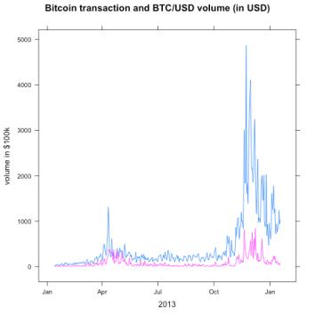 A Quick Look At Bitcoin Transaction Volume