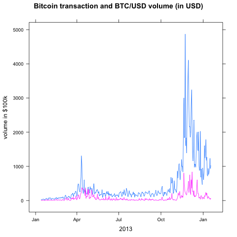 Trade volume and bitcoin supply
