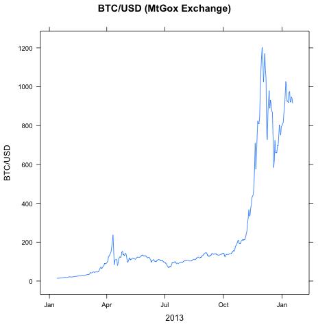 kada baigsis bitcoin galo